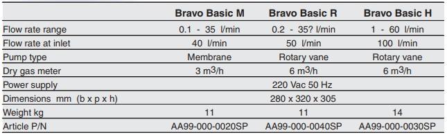 Bravo Basic: Entrusted Sampler for Immissions › TCR Tecora®