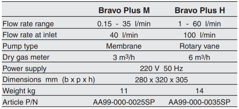 Bravo Plus® - TCR Tecora